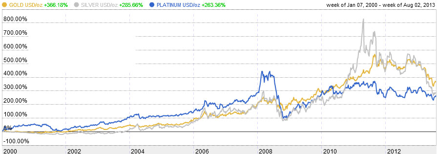20 Year Period Gold Vs Platinum Silver Chart